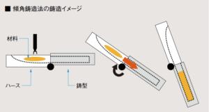 傾角鋳造法イメージ